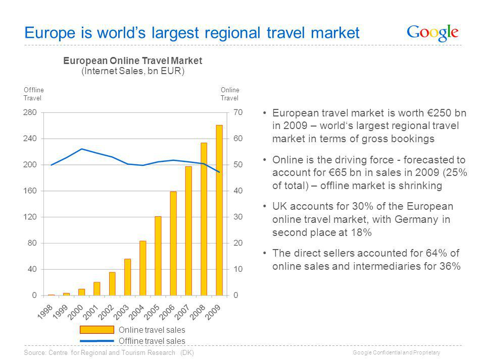 Google Confidential and Proprietary Two digit growth in most markets European Online Travel Market (Internet Sales, bn EUR, by country) 1% 14% 15% 16% 8% Growth (YoY) Note:IT: Estimate; 2009 growth considered equal to average between FR and ES Source: Forrester Online Retail Forecast, PhoCusWright, Thomson, Nielsen, TNS, InfoAdex, D2 Report 9% 8% 7% 11% 9% European Online Travel Market (Internet Sales, bn EUR, by segment) Growth (YoY)