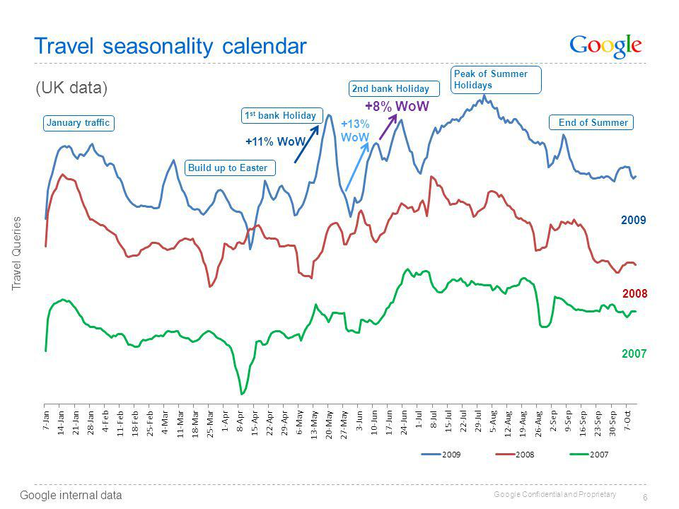 Google Confidential and Proprietary 6 Travel seasonality calendar January traffic Build up to Easter 1 st bank Holiday 2nd bank Holiday +11% WoW 2007 2008 2009 Peak of Summer Holidays Travel Queries +13% WoW +8% WoW Google internal data End of Summer (UK data)