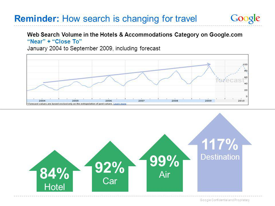 Google Confidential and Proprietary Reminder: How search is changing for travel 8 Category Overall vs.