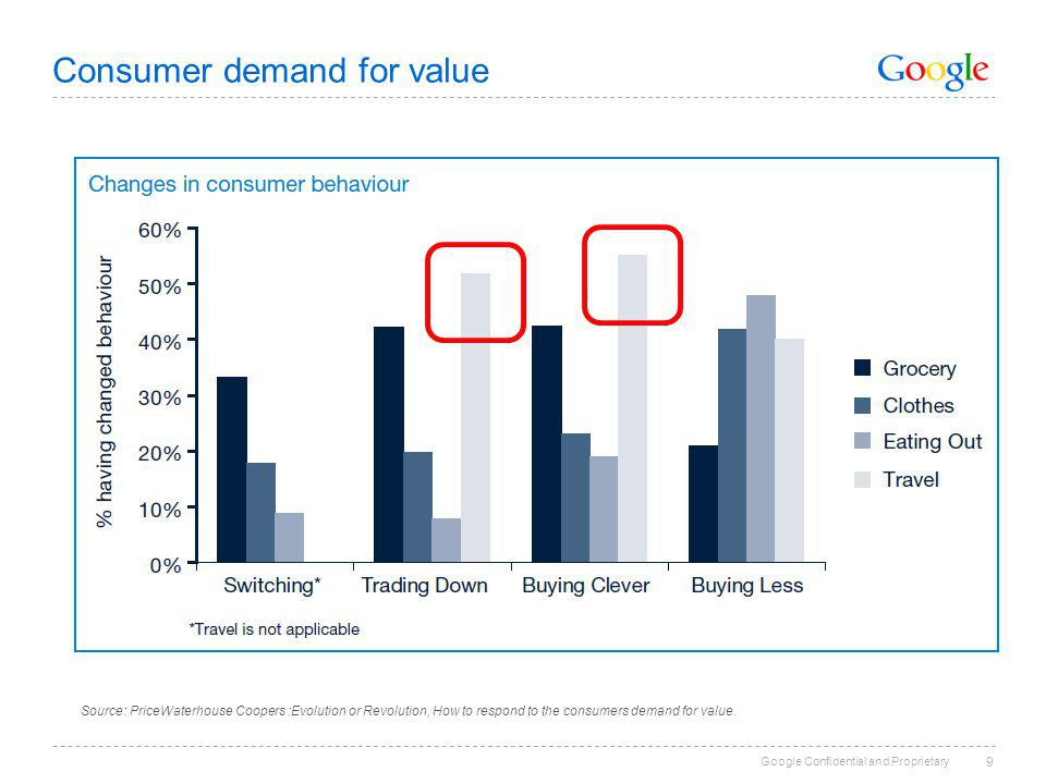 Google Confidential and Proprietary Consumer demand for value 9 Source: PriceWaterhouse Coopers :Evolution or Revolution, How to respond to the consumers demand for value.