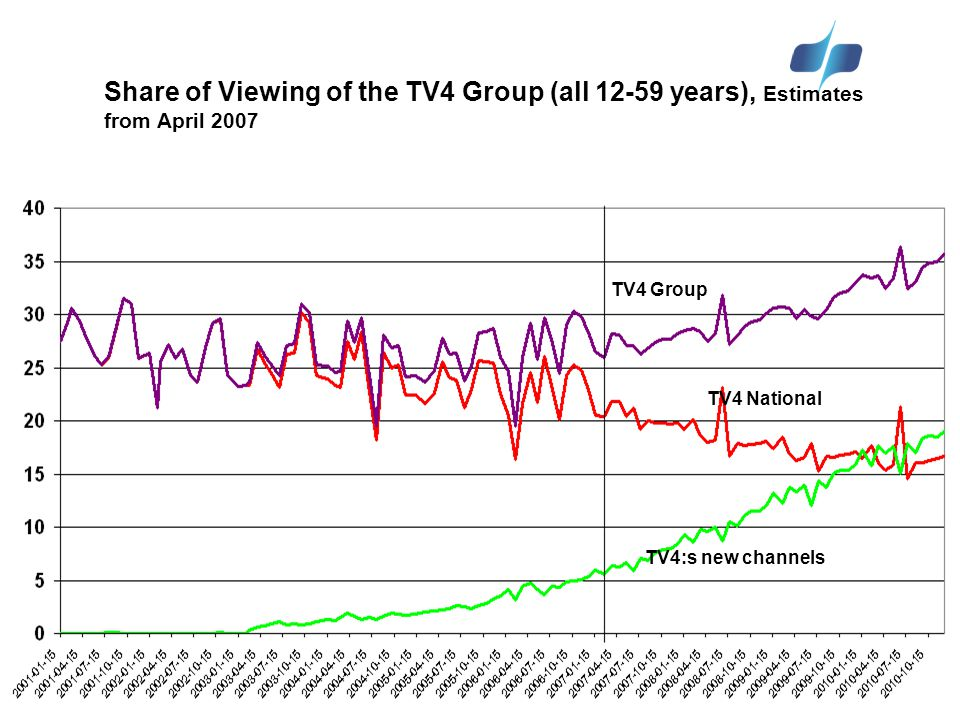 12 Confidential 12 TV4 Group TV4:s new channels TV4 National Share of Viewing of the TV4 Group (all 12-59 years), Estimates from April 2007