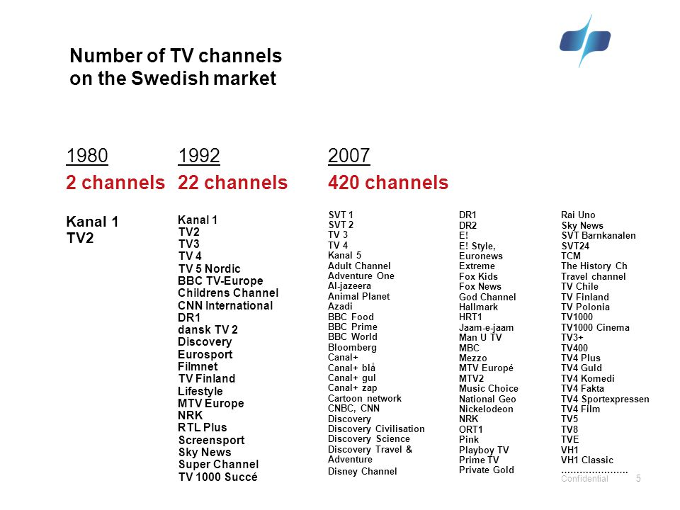 5 Confidential 5 1992 22 channels Kanal 1 TV2 TV3 TV 4 TV 5 Nordic BBC TV-Europe Childrens Channel CNN International DR1 dansk TV 2 Discovery Eurosport Filmnet TV Finland Lifestyle MTV Europe NRK RTL Plus Screensport Sky News Super Channel TV 1000 Succé 2007 420 channels SVT 1 SVT 2 TV 3 TV 4 Kanal 5 Adult Channel Adventure One Al-jazeera Animal Planet Azadi BBC Food BBC Prime BBC World Bloomberg Canal+ Canal+ blå Canal+ gul Canal+ zap Cartoon network CNBC, CNN Discovery Discovery Civilisation Discovery Science Discovery Travel & Adventure Disney Channel 1980 2 channels Kanal 1 TV2 DR1 DR2 E.