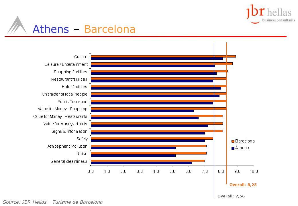Athens – Barcelona Overall: 8,25 Overall: 7,56 Source: JBR Hellas – Turisme de Barcelona