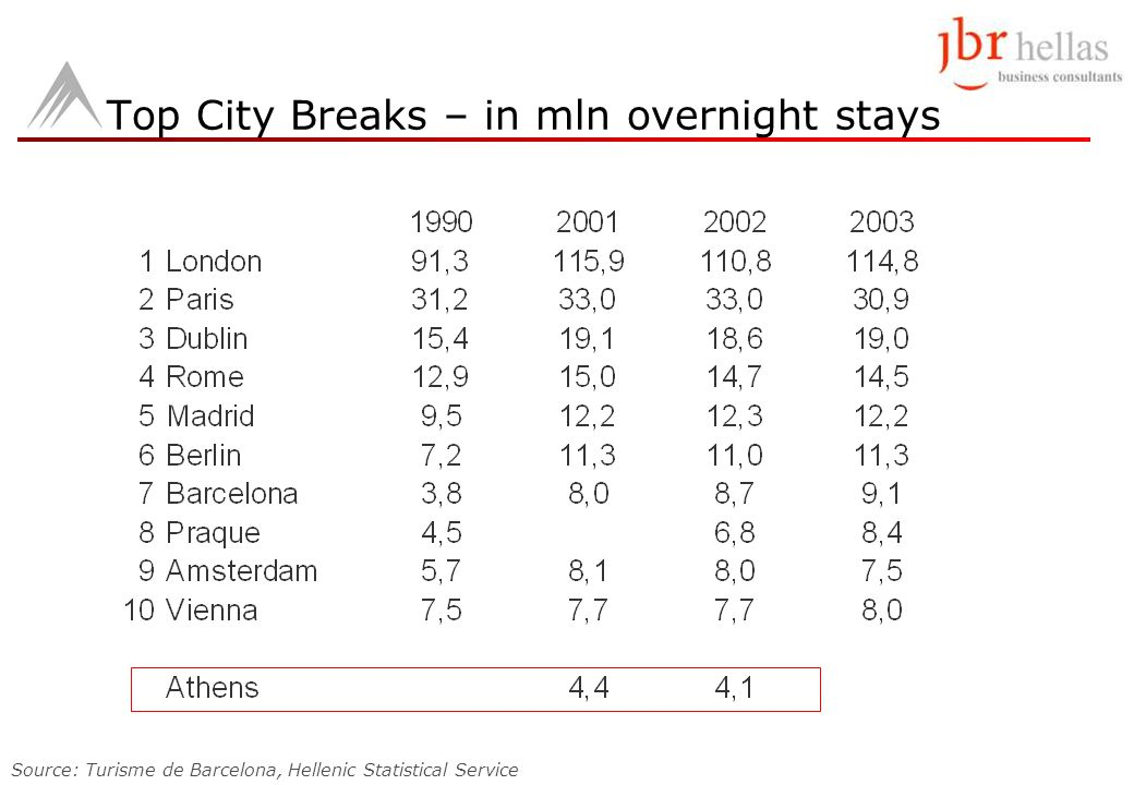 Top City Breaks – in mln overnight stays Source: Turisme de Barcelona, Hellenic Statistical Service