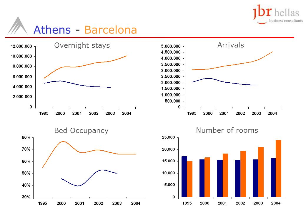 Athens - Barcelona Overnight stays Arrivals Bed Occupancy Number of rooms