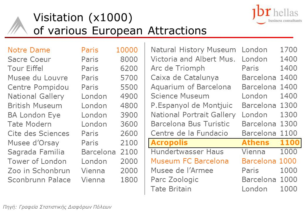 Visitation (x1000) of various European Attractions Notre DameParis 10000 Sacre CoeurParis8000 Tour EiffelParis6200 Musee du LouvreParis5700 Centre Pom