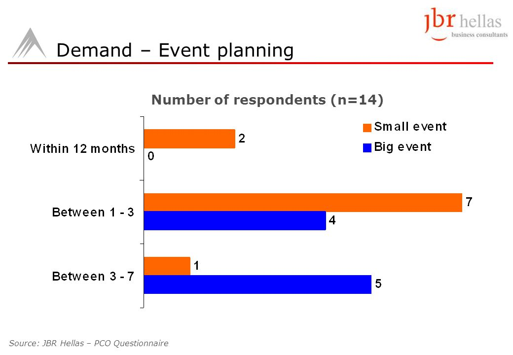 Demand – Event planning Number of respondents (n=14) Source: JBR Hellas – PCO Questionnaire