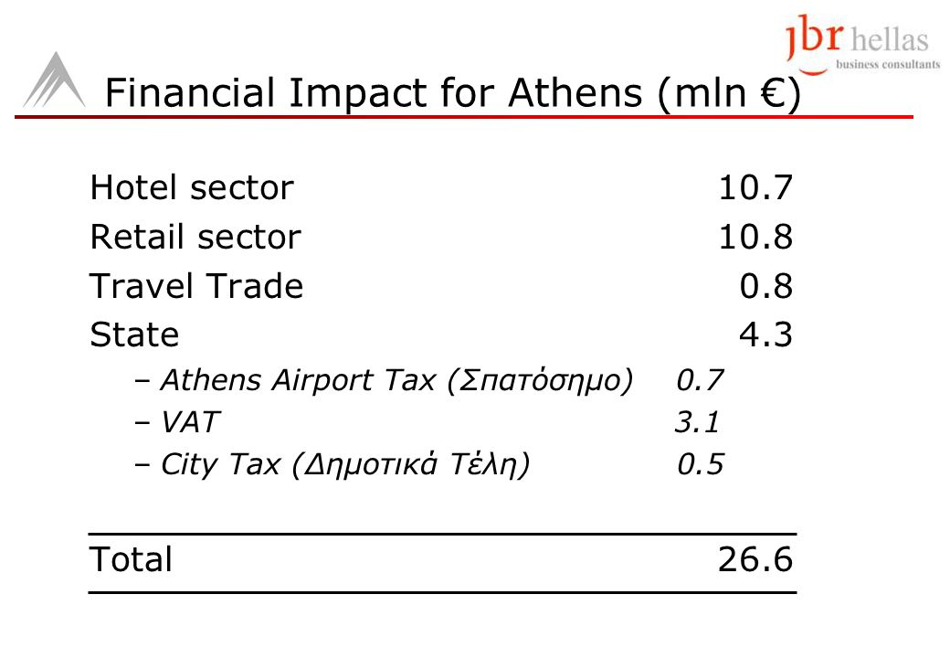 Hotel sector10.7 Retail sector10.8 Travel Trade0.8 State4.3 –Athens Airport Tax (Σπατόσημο) 0.7 –VAT 3.1 –City Tax (Δημοτικά Τέλη) 0.5 Total26.6 Finan