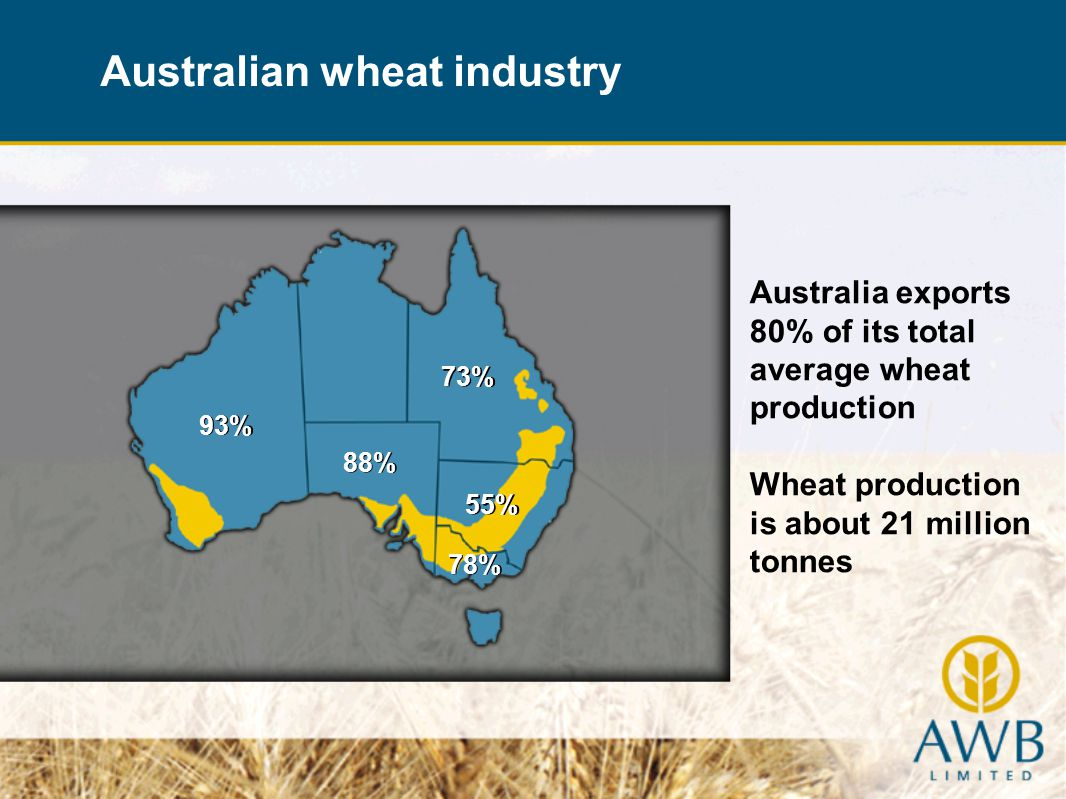 93% 55% 88% 78% 73% Australia exports 80% of its total average wheat production Wheat production is about 21 million tonnes Australian wheat industry