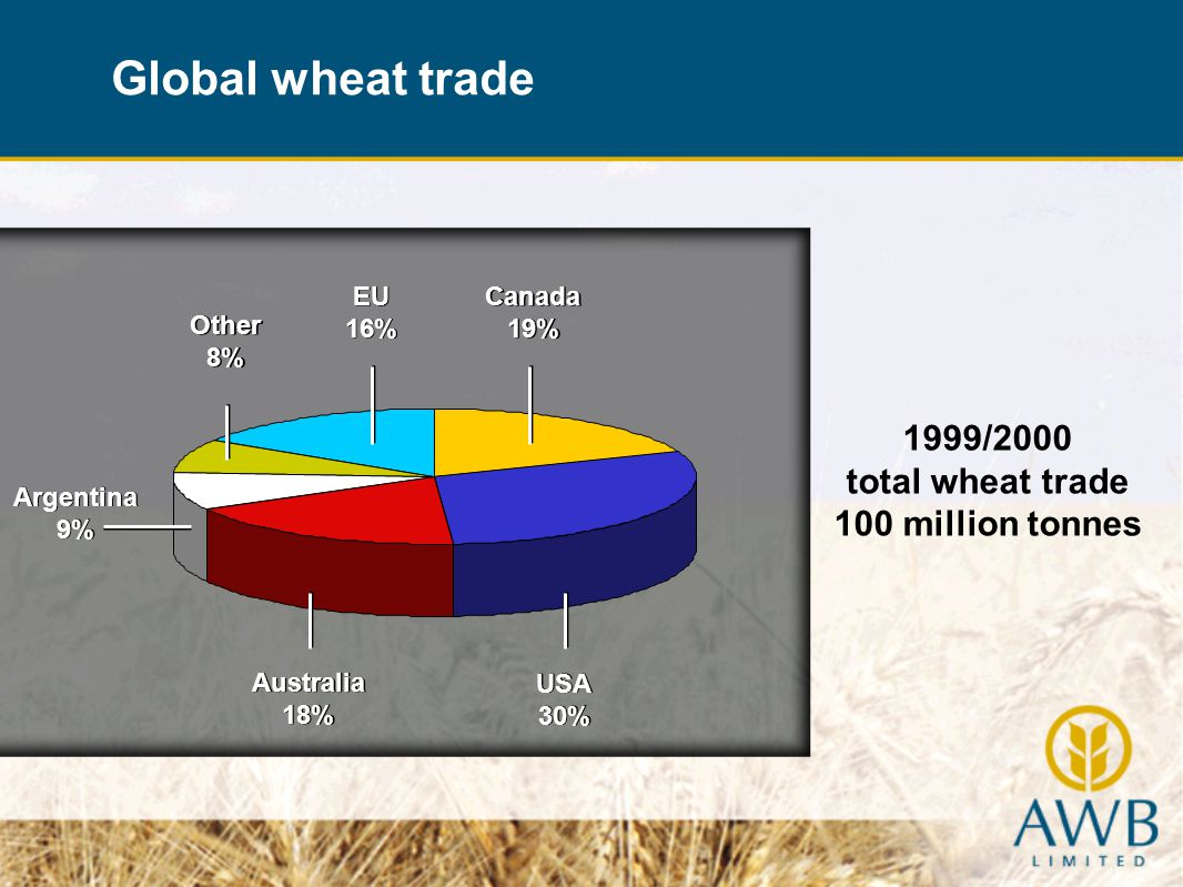 Grain technology and seeds Grain acquisition Domestic logistics Pool management and trading Risk management & finance International grain marketing What does AWB do.