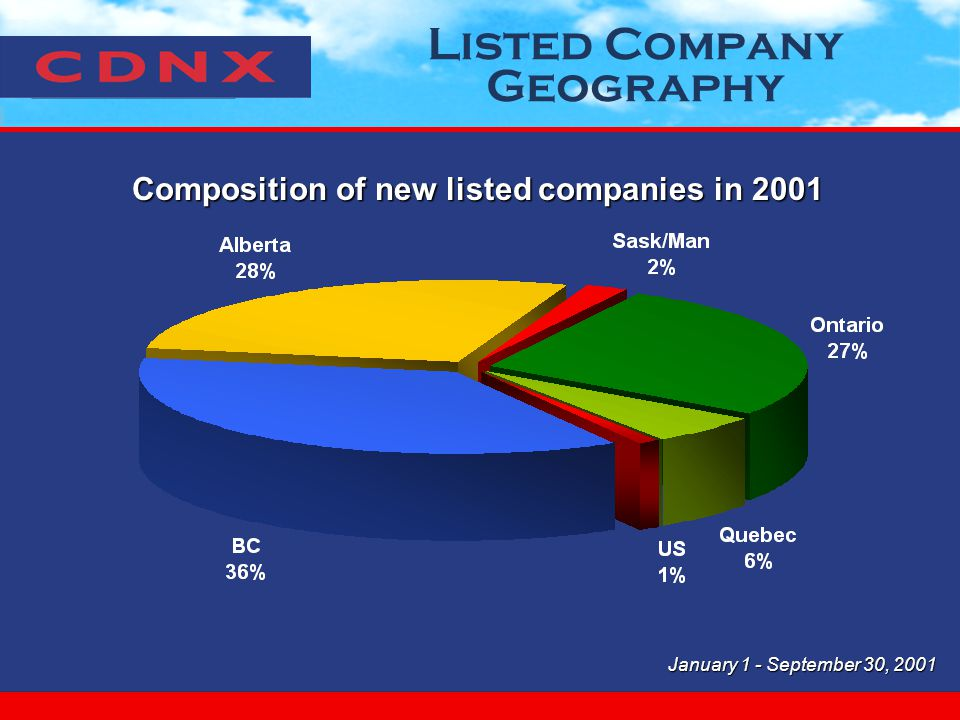 Listed Company Geography Composition of new listed companies in 2001 January 1 - September 30, 2001