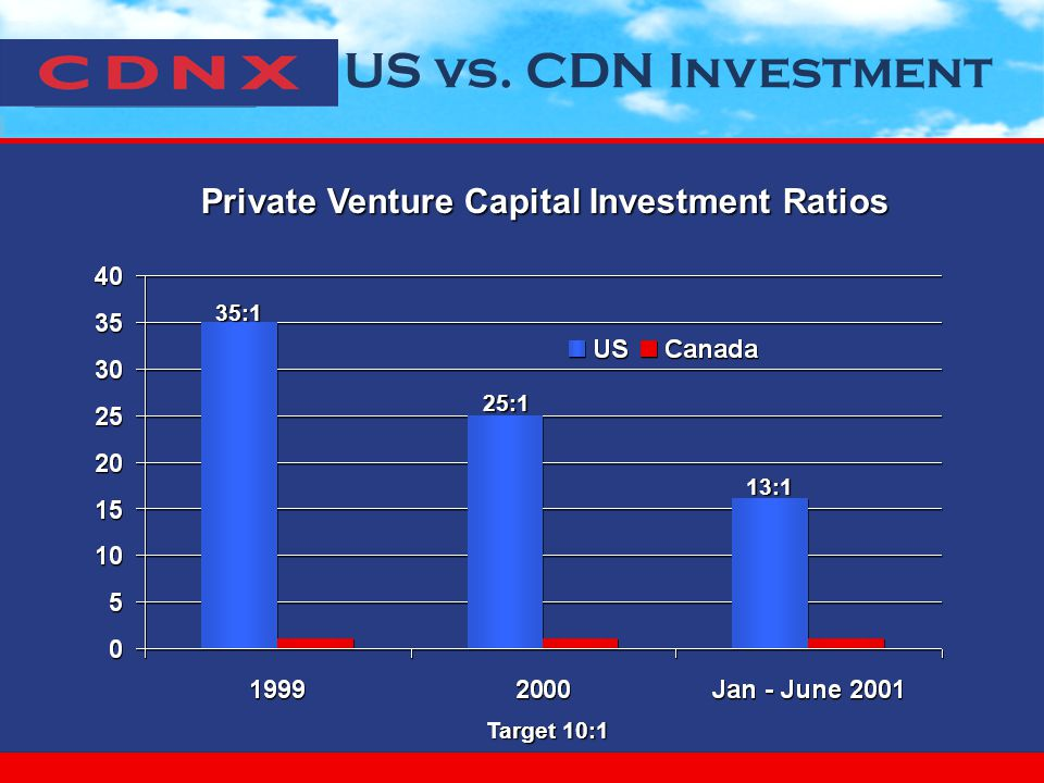 US vs. CDN Investment 35:1 25:1 Private Venture Capital Investment Ratios Target 10:1 13:1