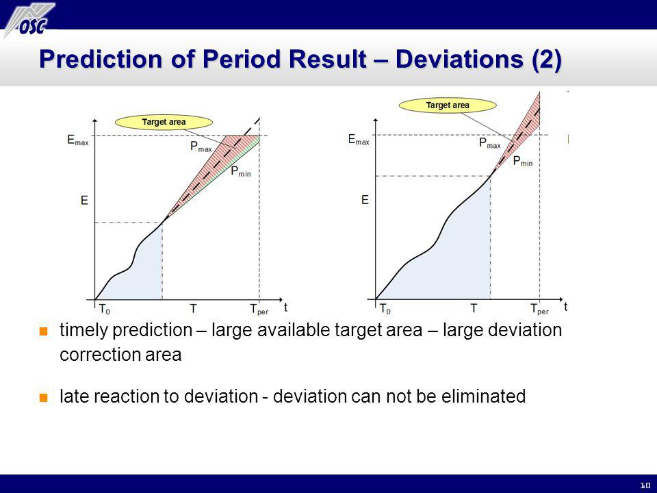 10 Prediction of Period Result – Deviations (2) timely prediction – large available target area – large deviation correction area late reaction to dev