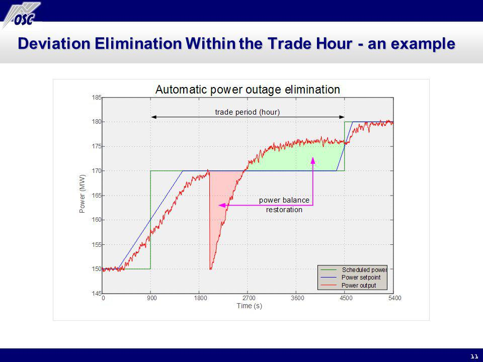 11 Deviation Elimination Within the Trade Hour - an example