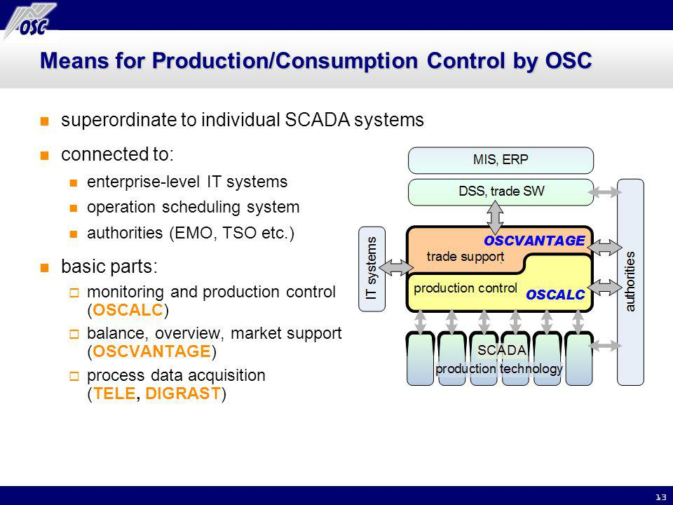 13 Means for Production/Consumption Control by OSC superordinate to individual SCADA systems connected to: enterprise-level IT systems operation scheduling system authorities (EMO, TSO etc.) basic parts: monitoring and production control (OSCALC) balance, overview, market support (OSCVANTAGE) process data acquisition (TELE, DIGRAST)