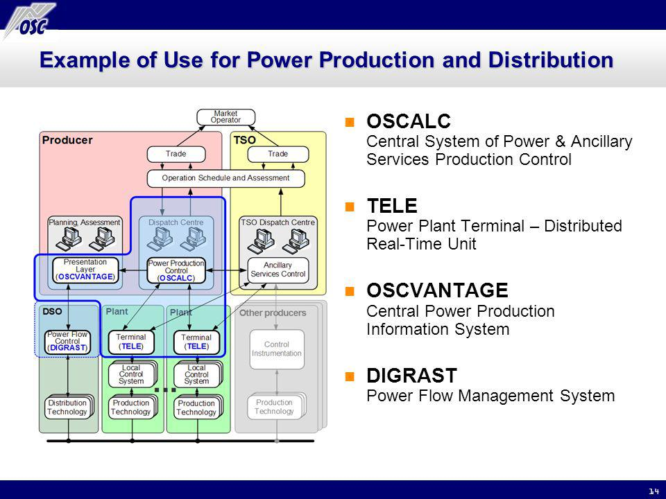 14 Example of Use for Power Production and Distribution OSCALC Central System of Power & Ancillary Services Production Control TELE Power Plant Terminal – Distributed Real-Time Unit OSCVANTAGE Central Power Production Information System DIGRAST Power Flow Management System