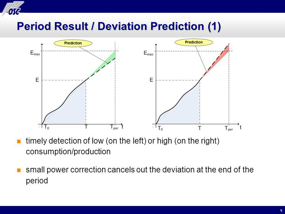 9 Period Result / Deviation Prediction (1) timely detection of low (on the left) or high (on the right) consumption/production small power correction cancels out the deviation at the end of the period