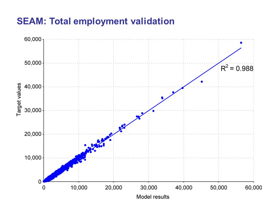 23 SEAM: Total employment validation