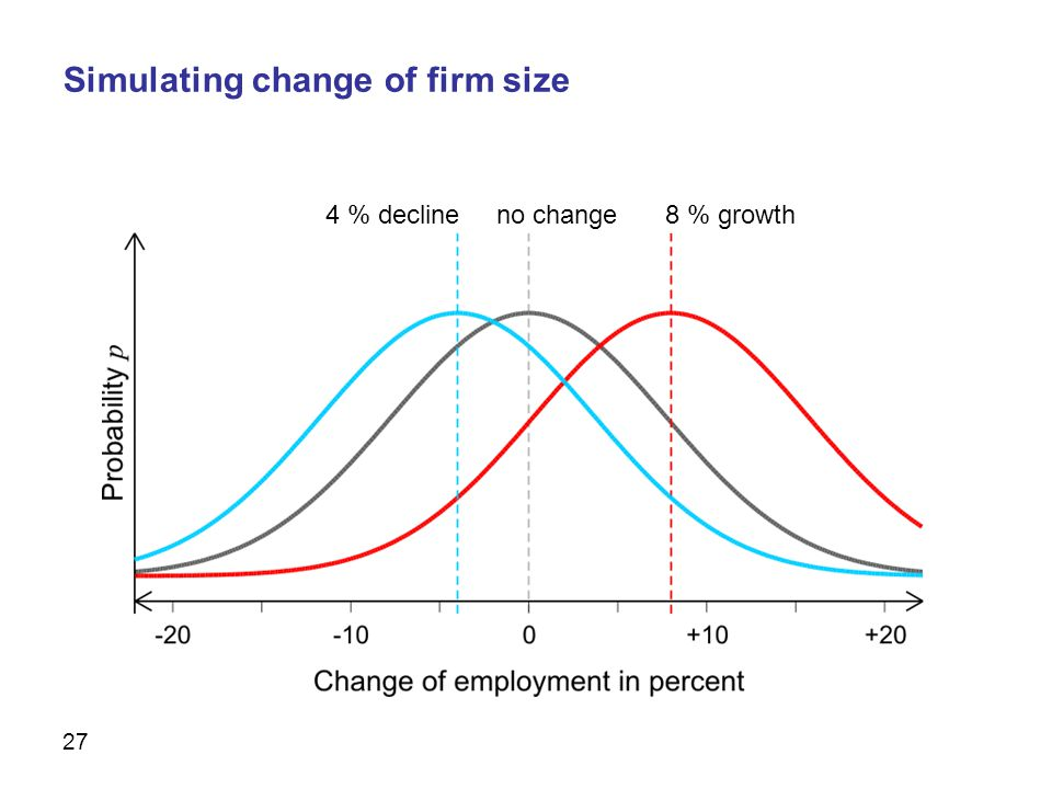 27 no change8 % growth4 % decline Simulating change of firm size