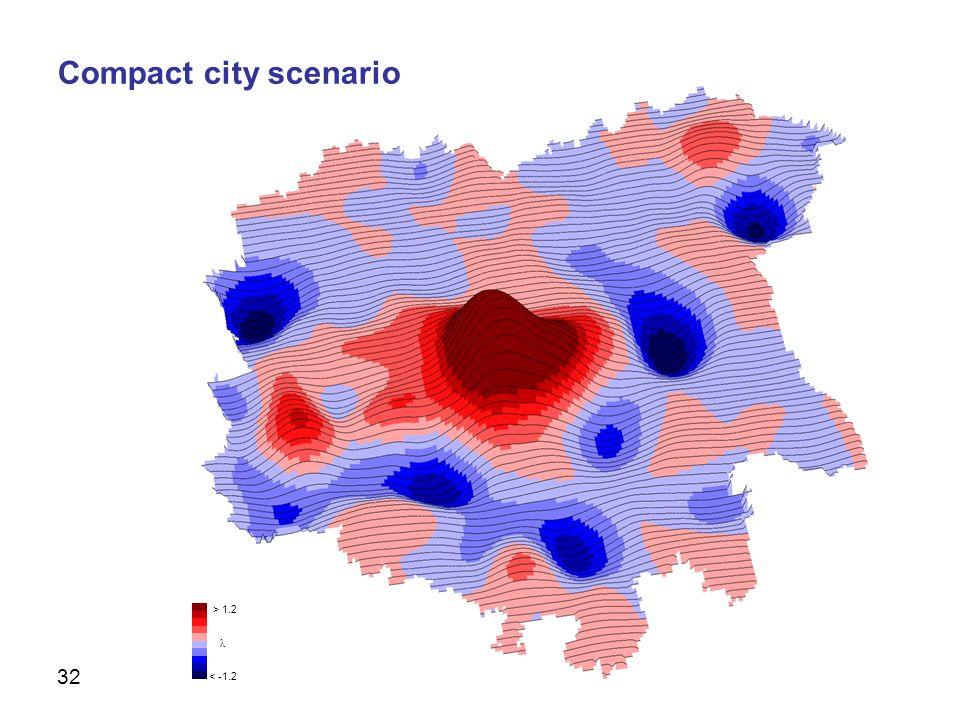 32 Scenarios > 1.2 λ < -1.2 Compact city scenario