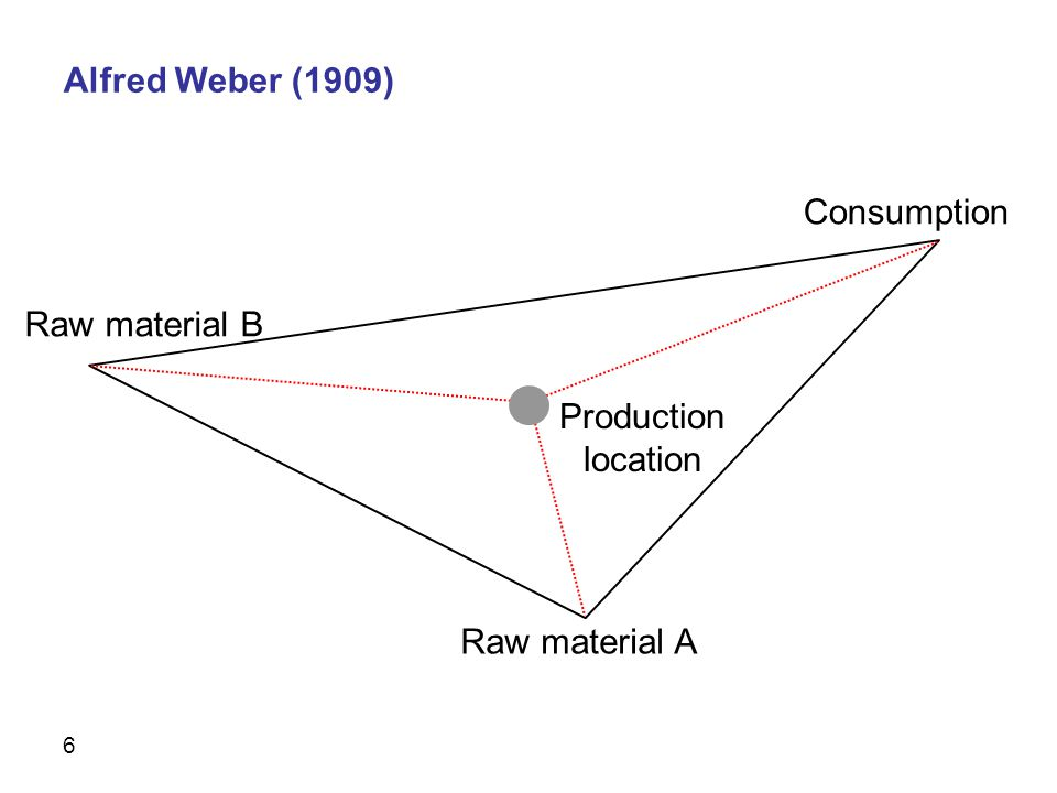 7 Hotelling (1929) Weber (1909): Small firms that cluster have the same scale advantages as one large firm.