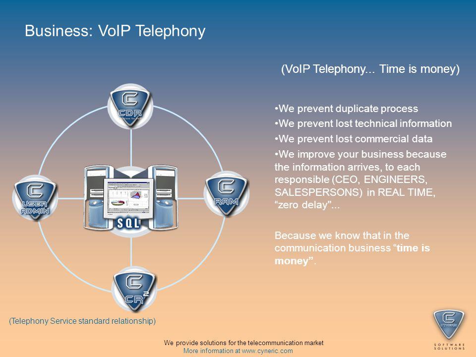 (VoIP Telephony...