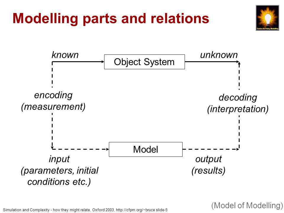 Simulation and Complexity - how they might relate, Oxford 2003, http://cfpm.org/~bruce slide-16 Many views of a model (I) - due to syntactic complexity Computational distance between specification and outcomes means that There are (at least) two very different views of a simulation (consequences of complexity) Simulation Representation of Outcomes Specification