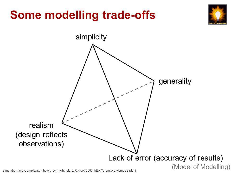 Simulation and Complexity - how they might relate, Oxford 2003, http://cfpm.org/~bruce slide-20 Example with multiple models (consequences of complexity)
