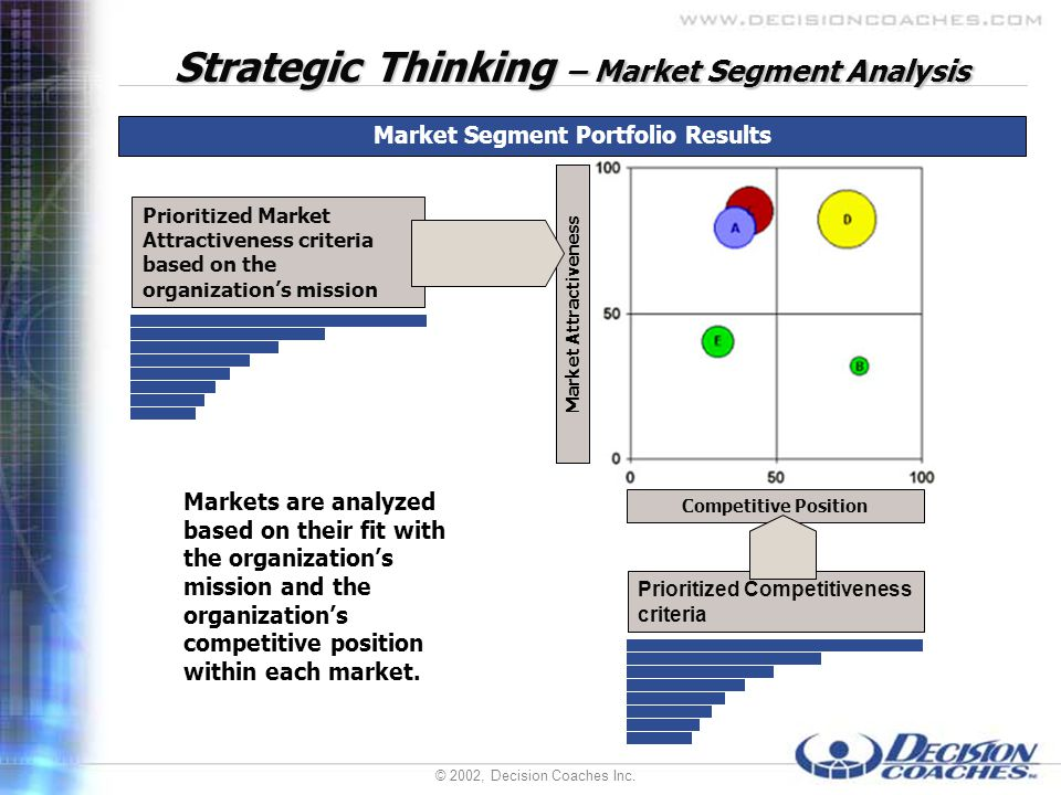 © 2002, Decision Coaches Inc. Strategic Thinking – Market Segment Analysis Competitive Position Market Attractiveness Markets are analyzed based on th