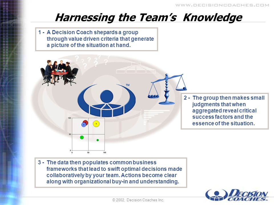 © 2002, Decision Coaches Inc. Harnessing the Teams Knowledge 3 -The data then populates common business frameworks that lead to swift optimal decision