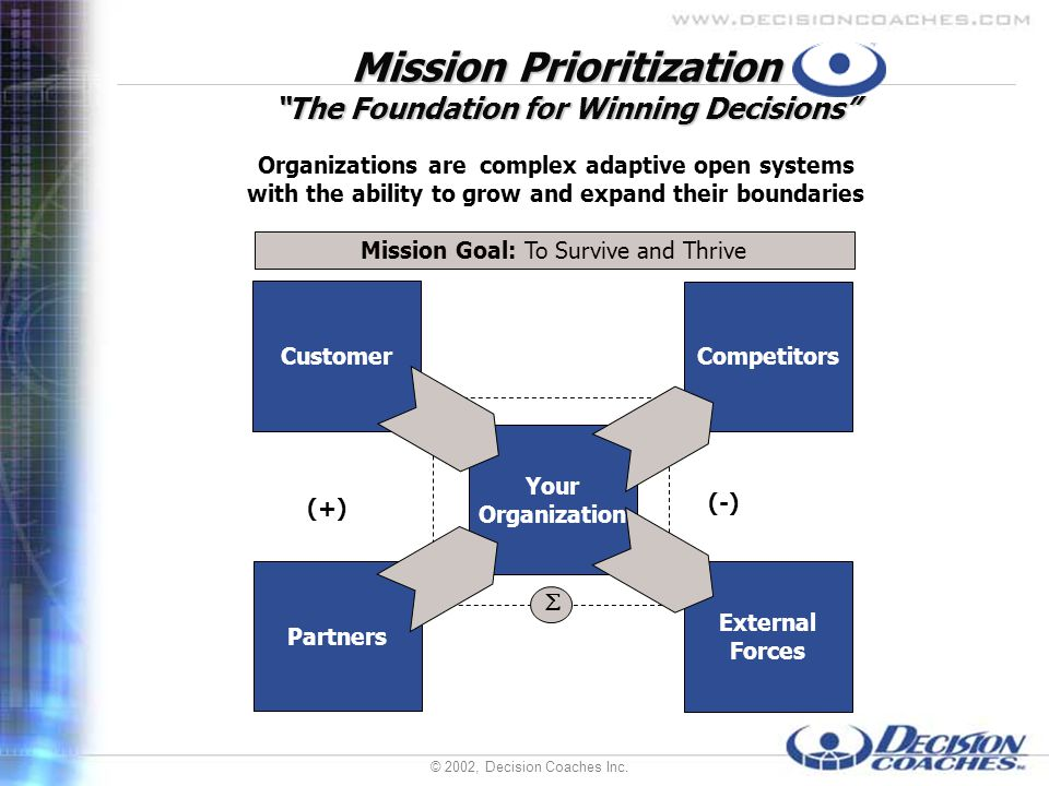 © 2002, Decision Coaches Inc.Mission Prioritization The Foundation for Winning Decisions 2.