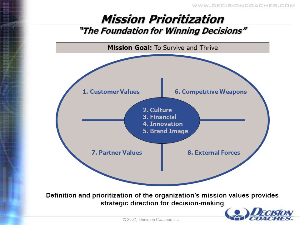 © 2002, Decision Coaches Inc. Mission Prioritization The Foundation for Winning Decisions 2. Culture 3. Financial 4. Innovation 5. Brand Image 1.Custo