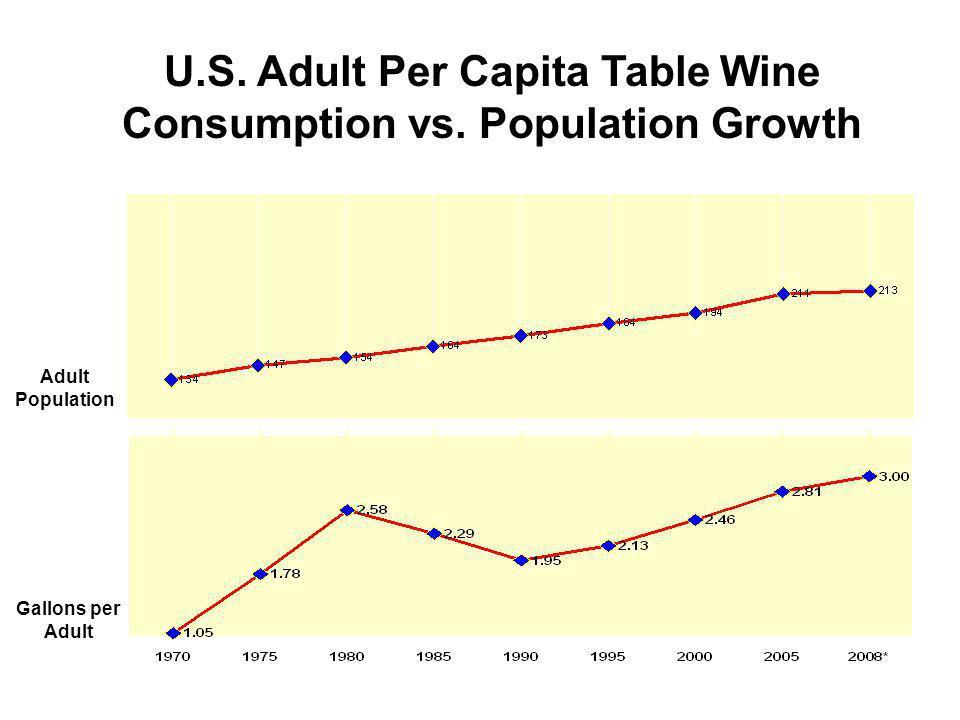 U.S. Adult Per Capita Table Wine Consumption vs.
