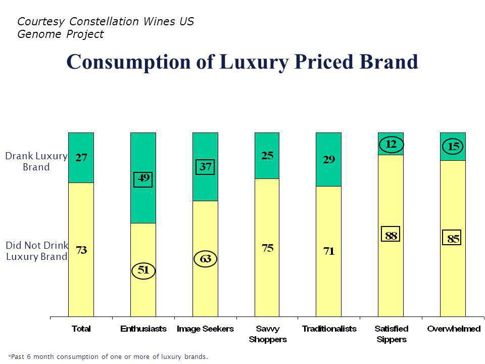 Consumption of Luxury Priced Brand Drank Luxury Brand Did Not Drink Luxury Brand *Past 6 month consumption of one or more of luxury brands.