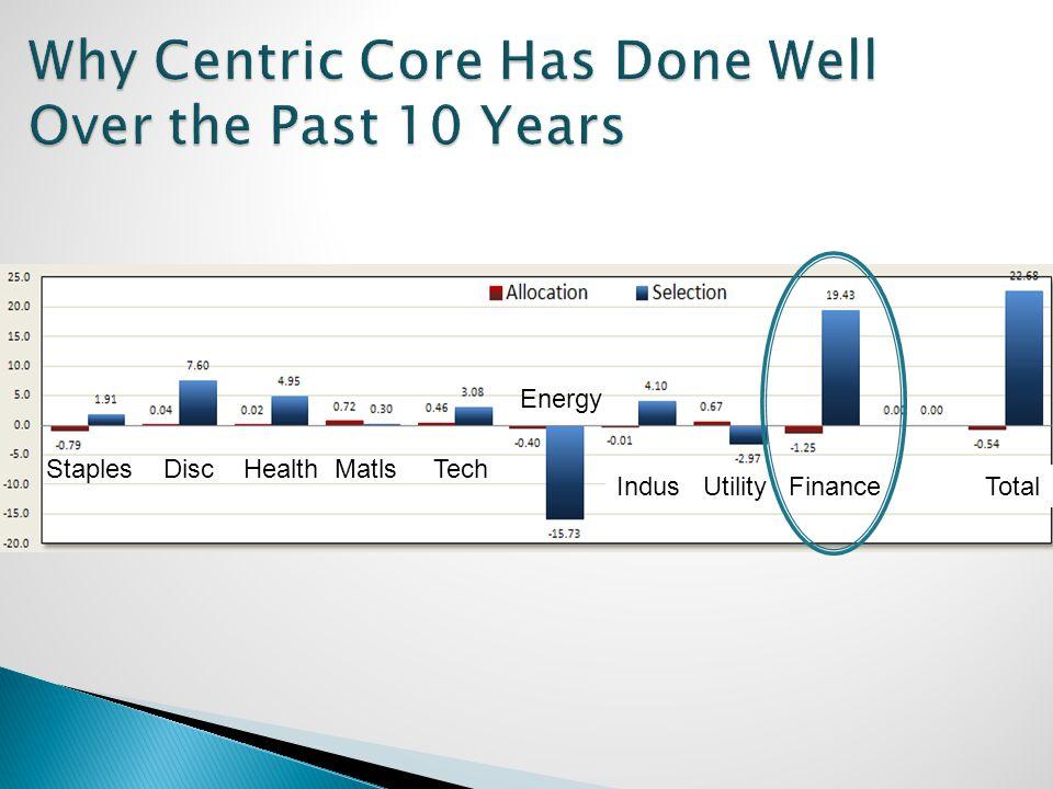 Staples Disc Health Matls Tech Energy Indus Utility Finance Total