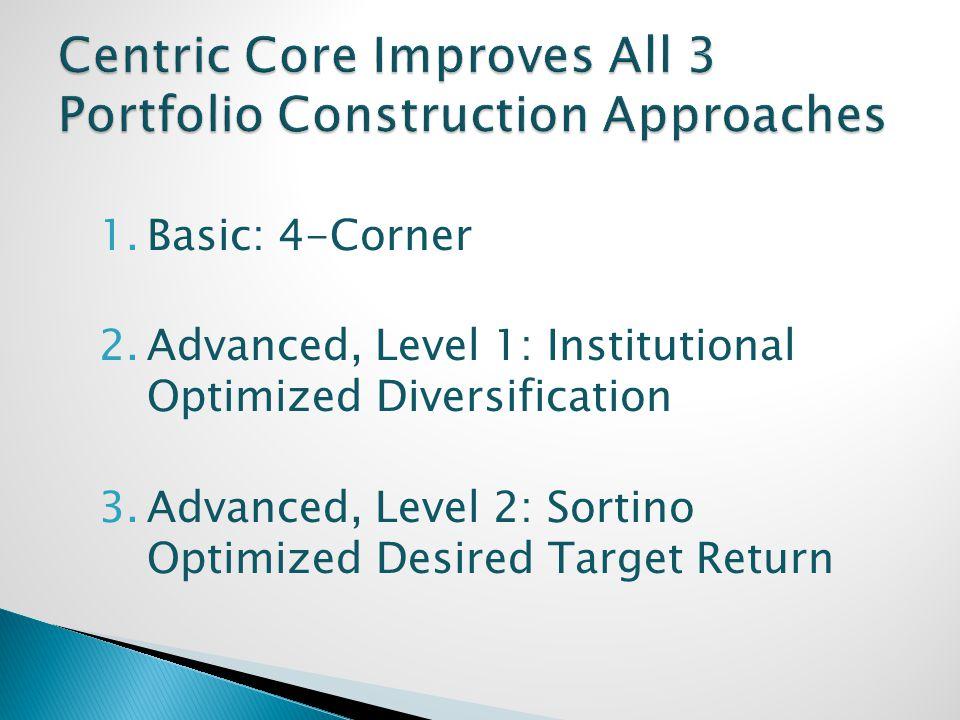1.Basic: 4-Corner 2.Advanced, Level 1: Institutional Optimized Diversification 3.Advanced, Level 2: Sortino Optimized Desired Target Return