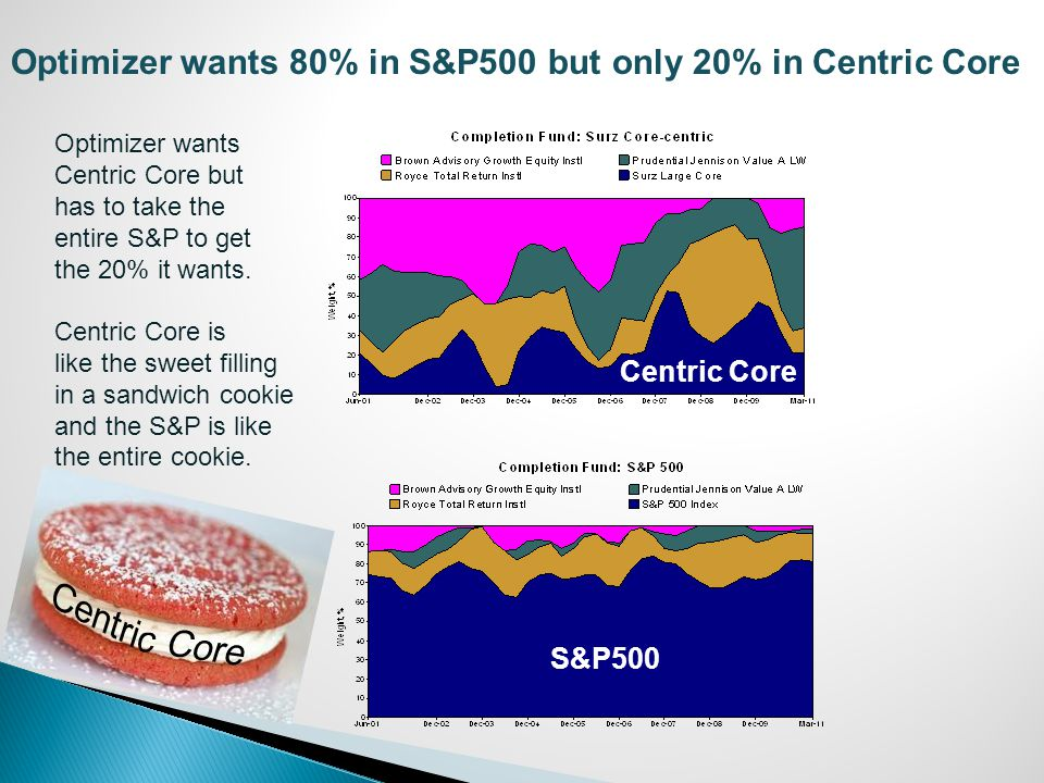 Optimizer wants 80% in S&P500 but only 20% in Centric Core S&P500 Centric Core Optimizer wants Centric Core but has to take the entire S&P to get the