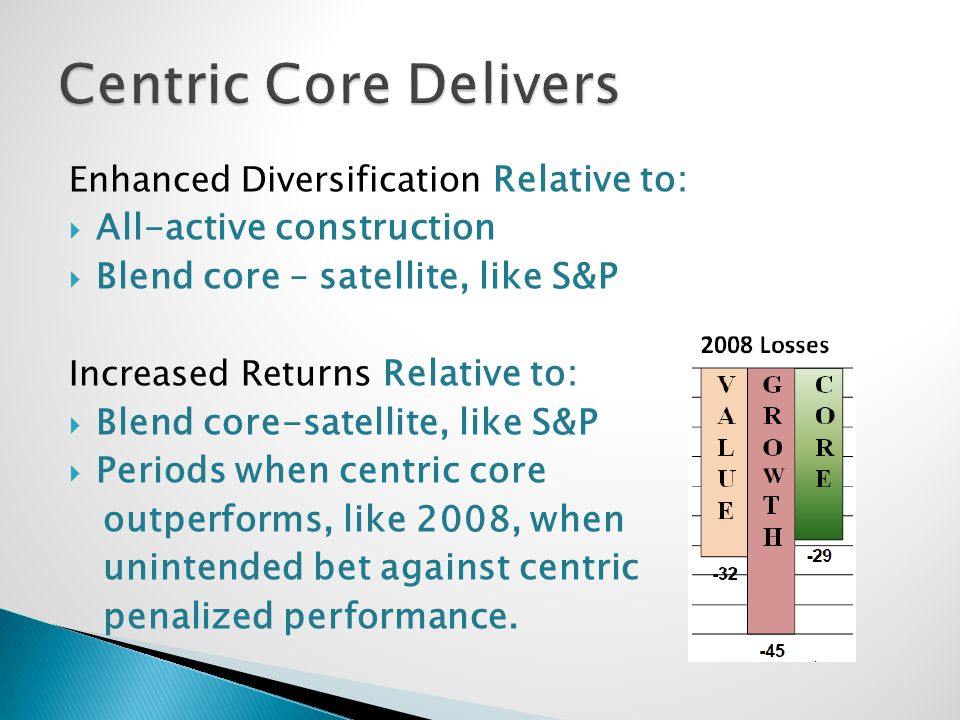 Enhanced Diversification Relative to: All-active construction Blend core – satellite, like S&P Increased Retu rns Relative to: Blend core-satellite, like S&P Periods when centric core outperforms, like 2008, when unintended bet against centric penalized performance.