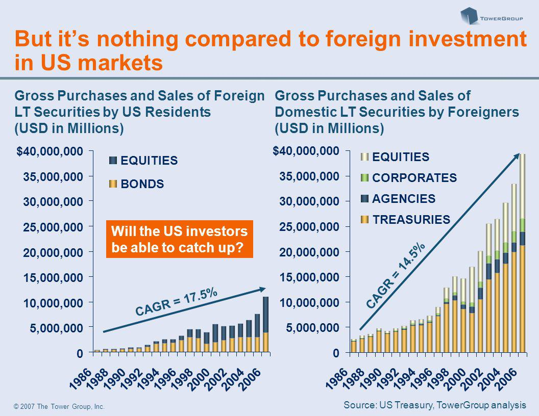 © 2007 The Tower Group, Inc. Gross Purchases and Sales of Foreign LT Securities by US Residents (USD in Millions) 0 5,000,000 10,000,000 15,000,000 20