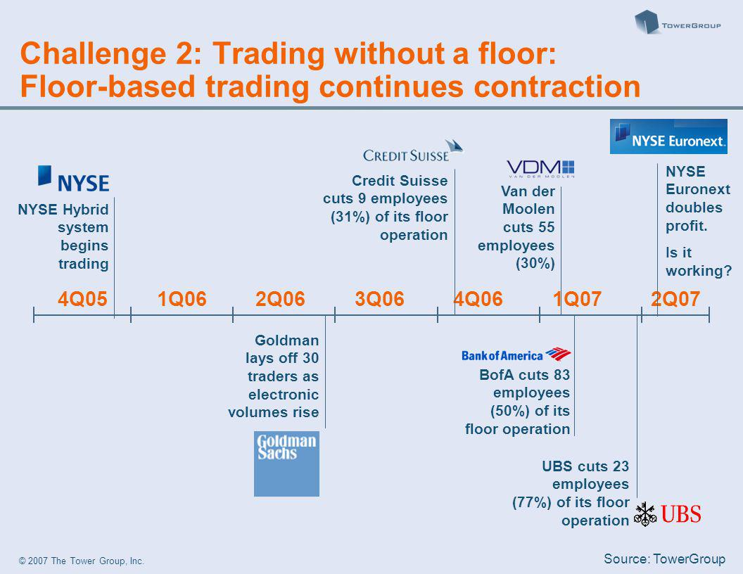 © 2007 The Tower Group, Inc. Challenge 2: Trading without a floor: Floor-based trading continues contraction 4Q051Q062Q063Q064Q062Q071Q07 UBS cuts 23