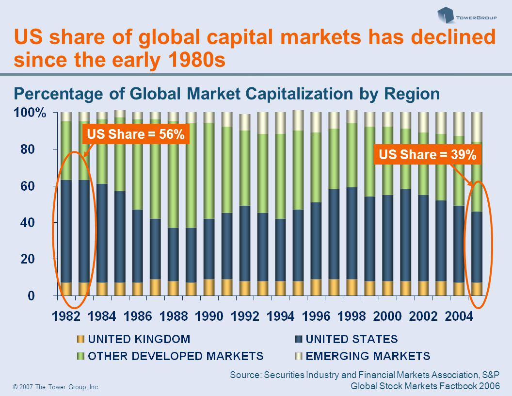 © 2007 The Tower Group, Inc. US share of global capital markets has declined since the early 1980s US Share = 56% US Share = 39% Source: Securities In