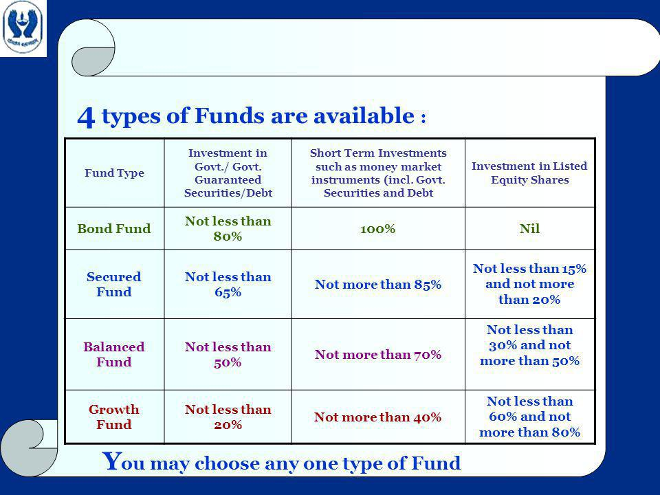 4 types of Funds are available : Fund Type Investment in Govt./ Govt.