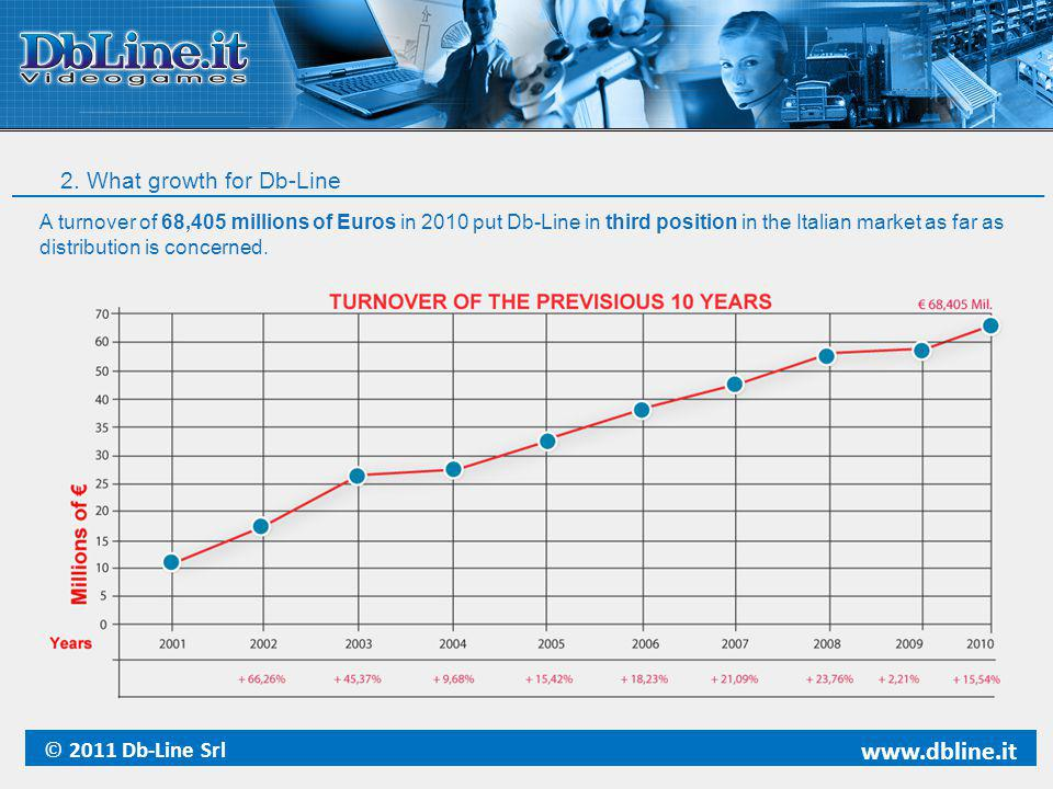 2. What growth for Db-Line © 2011 Db-Line Srl www.dbline.it A turnover of 68,405 millions of Euros in 2010 put Db-Line in third position in the Italia