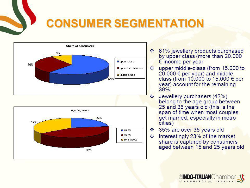 61% jewellery products purchased by upper class (more than 20.000 income per year upper middle-class (from 15.000 to 20.000 per year) and middle class (from 10.000 to 15.000 per year) account for the remaining 39% Jewellery purchasers (42%) belong to the age group between 25 and 36 years old (this is the span of time when most couples get married, especially in metro cities) 35% are over 35 years old interestingly 23% of the market share is captured by consumers aged between 15 and 25 years old CONSUMER SEGMENTATION