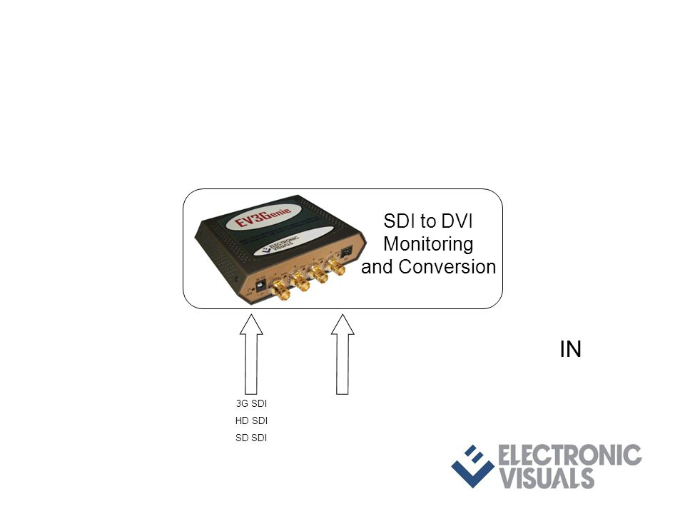 3G SDI HD SDI SD SDI IN SDI to DVI Monitoring and Conversion