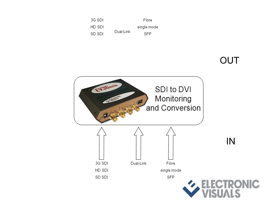 3G SDI HD SDI SD SDI Dual-LinkFibre single mode SFP IN OUT 3G SDI HD SDI SD SDI Dual-Link Fibre single mode SFP SDI to DVI Monitoring and Conversion