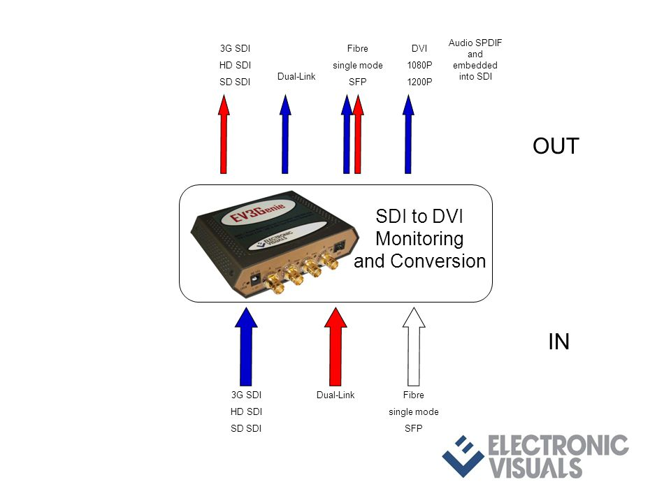 3G SDI HD SDI SD SDI Dual-LinkFibre single mode SFP IN OUT 3G SDI HD SDI SD SDI Dual-Link Fibre single mode SFP DVI 1080P 1200P SDI to DVI Monitoring