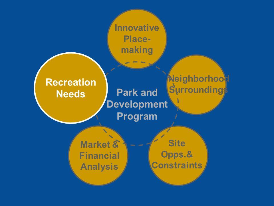 Park and Development Program Innovative Place- making Market & Financial Analysis Site Opps.& Constraints Neighborhood Surroundings Recreation Needs