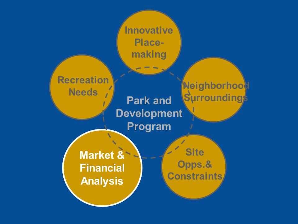 Park and Development Program Innovative Place- making Recreation Needs Site Opps.& Constraints Market & Financial Analysis Neighborhood Surroundings