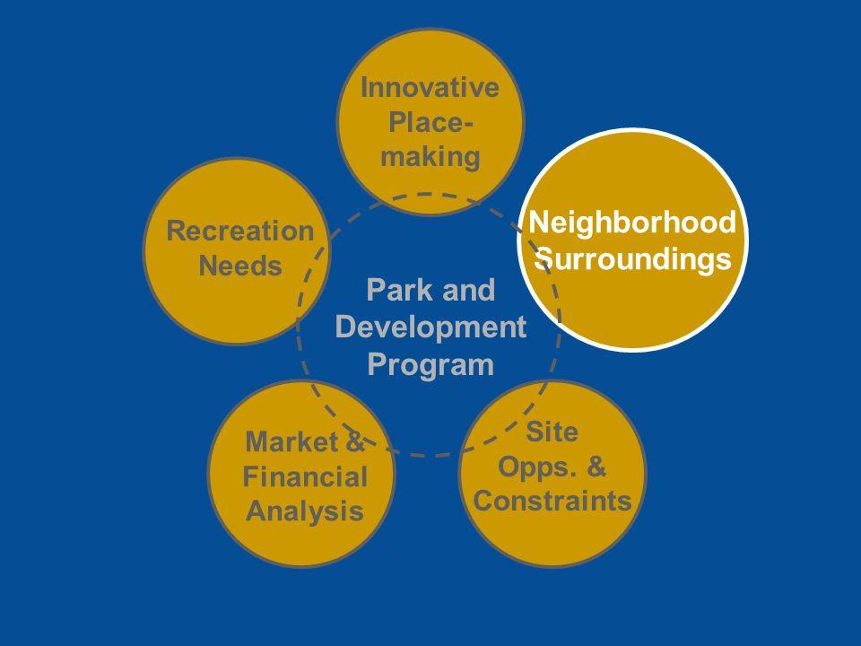 Park and Development Program Innovative Place- making Recreation Needs Market & Financial Analysis Site Opps.